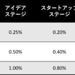 スタートアップのアドバイザーへの株は 0.1% ぐらいからで