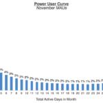 パワーユーザーカーブ: 最もエンゲージしているユーザーを理解するベストな方法