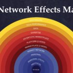 The Network Effects Manual: 13 Different Network Effects